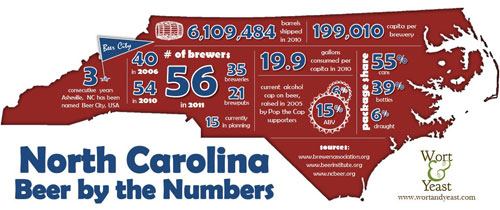 Here are the 8 North Carolina Beer Month in April 2013 Highlights: